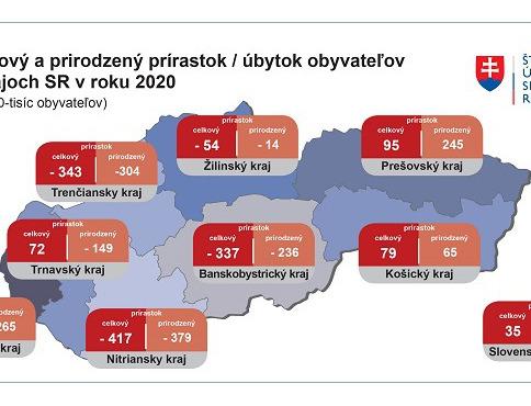 Prešovský kraj vlani zaznamenal najvyšší prirodzený prírastok i najväčšie sťahovanie obyvateľstva
